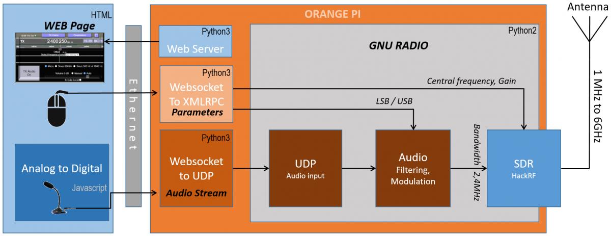 Client Web vers GNU Radio