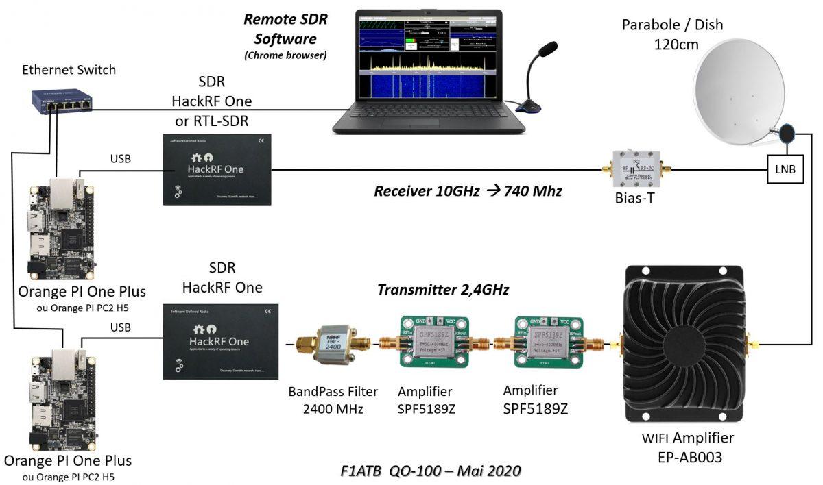 Émetteur et récepteur vers Q0-100 avec 2 SDR